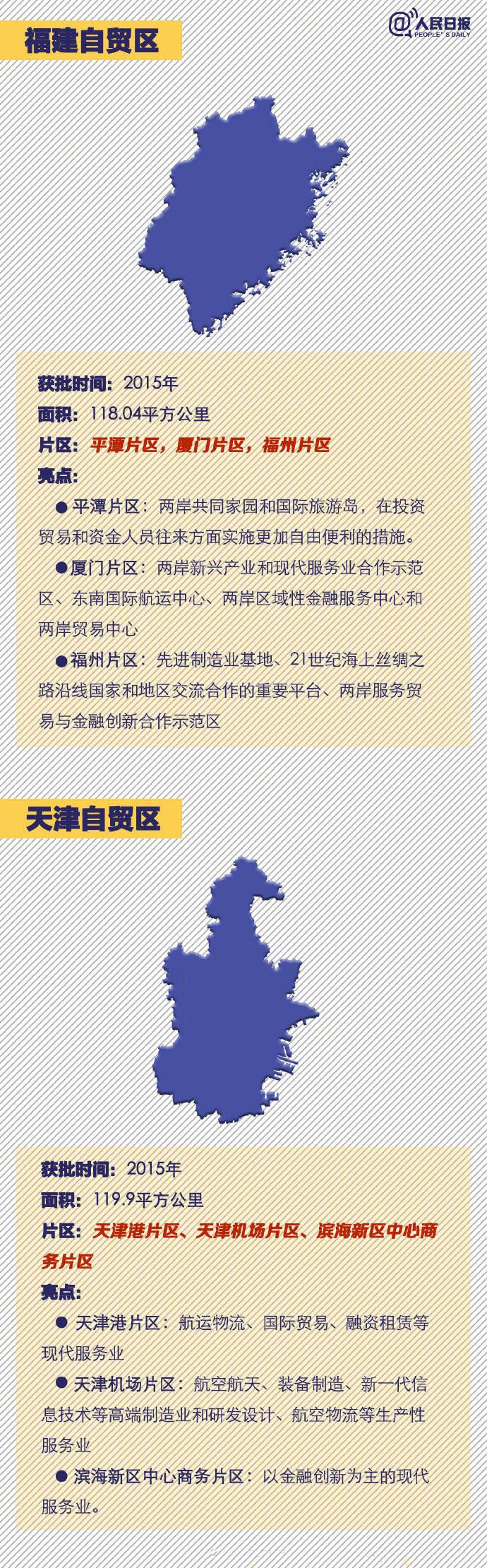 常识积累:中国18个自贸区速览