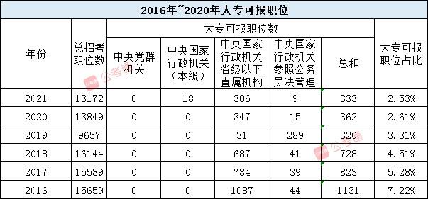 2021国考职位表解读:各学历招录特点